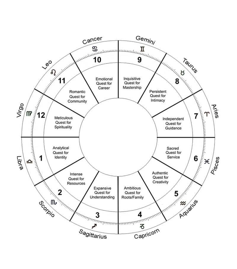 A Blank Chart Modified 07 Libra 1st