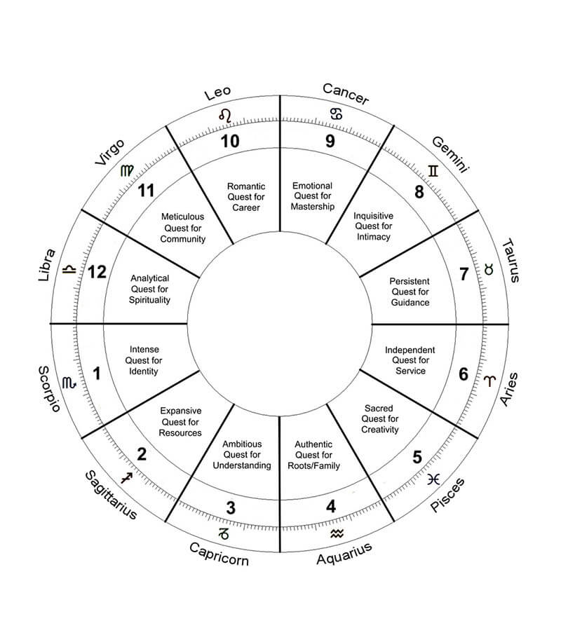 A Blank Chart Modified 08 Scorpio 1st