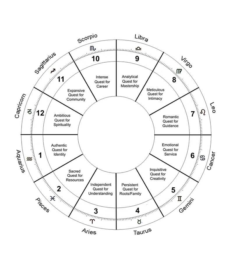A Blank Chart Modified 11 Aquarius 1st