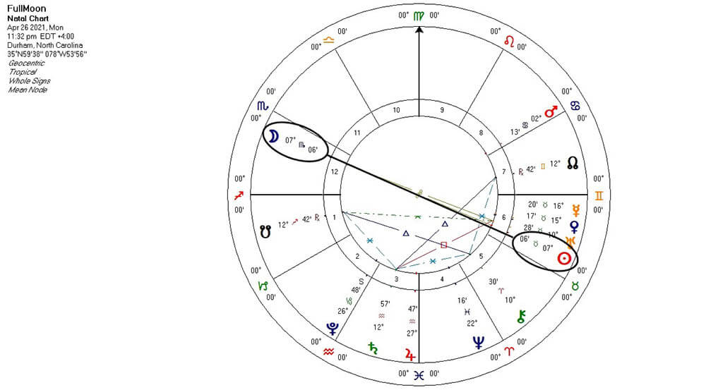 Full Moon in Scorpio chart