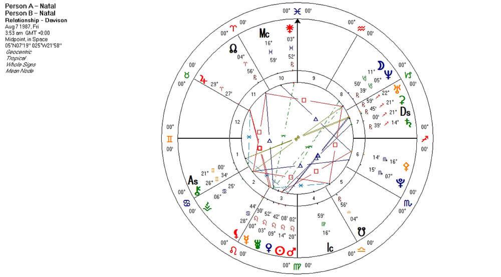 Person A & B Davison Chart