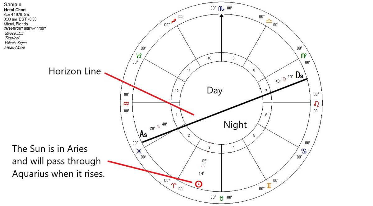 Sample Birth Chart Aquarius Ascendant Marked