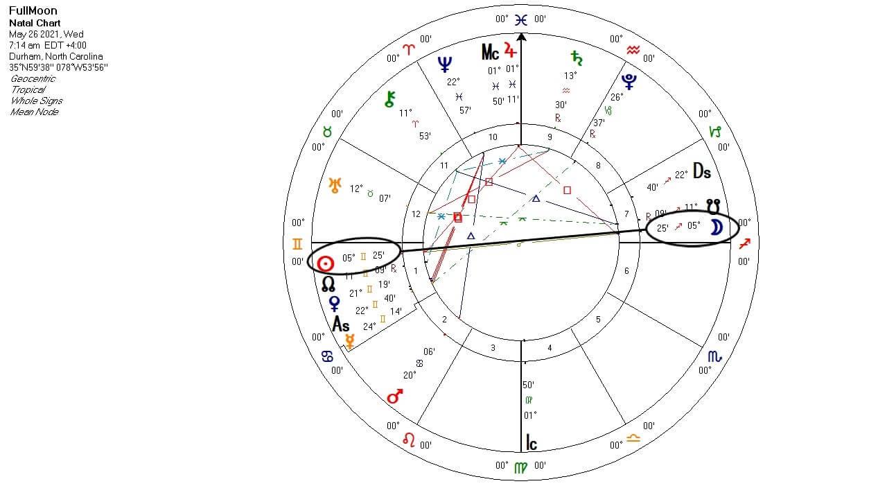 Full Moon in Sagittarius chart
