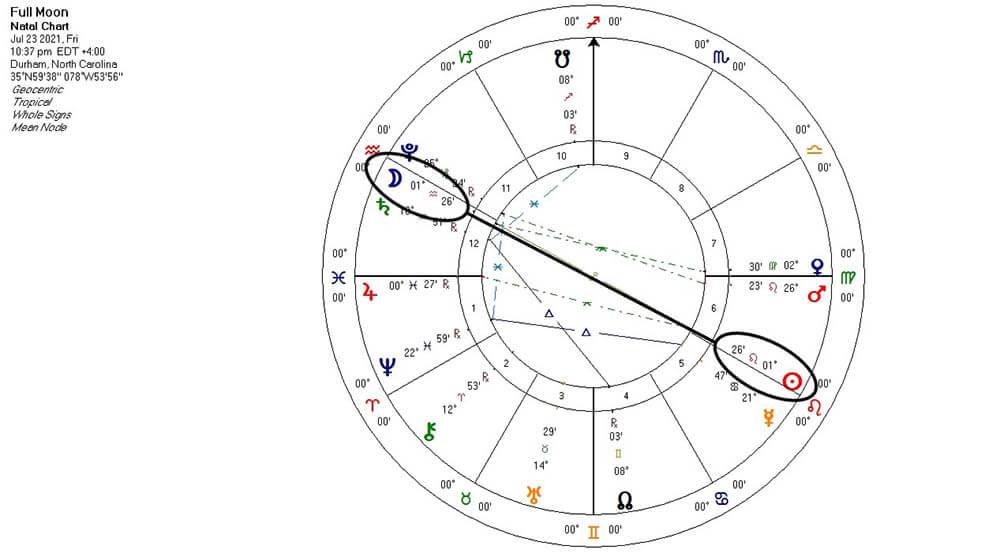 Full Moon in Aquarius chart