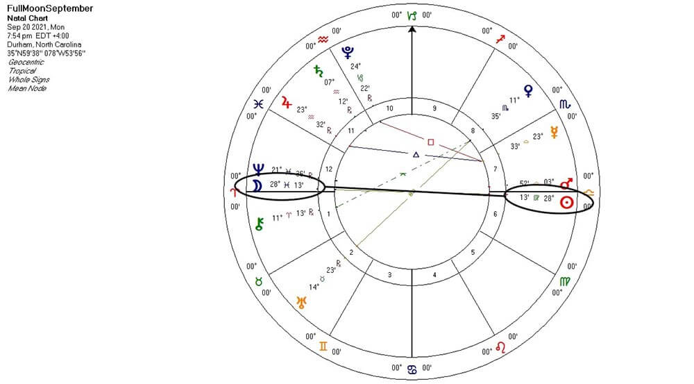 Full Moon in Pisces chart