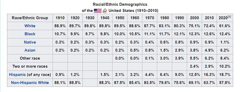 Historical racial and ethnic demographics of the United States